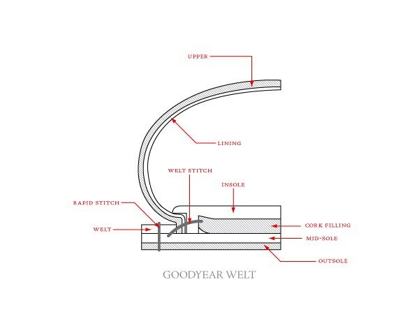 construcao goodyear welted