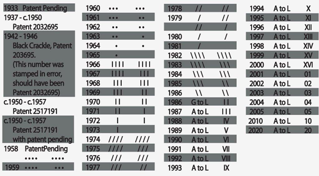data de identificacao zippo